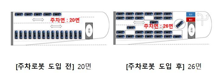 추1-6.+주차로봇+도입+전후+비교신문2020년 7월.JPG