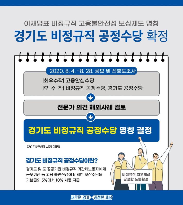 [참고자료]+경기도+지벙규직+공정수당+카드뉴스신문2020년 7월.jpg